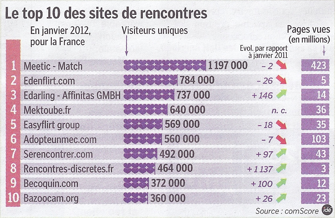 Le marche des sites de rencontres en france
